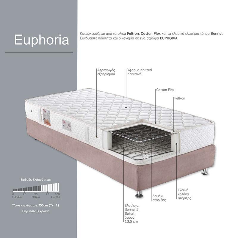35a9946c12b Στρώμα EURHORIA κατασκευασμένο από την LINEA STROM 90x200εκ ...